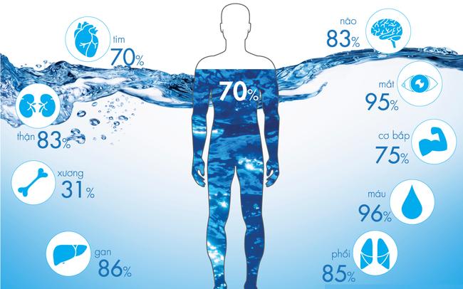 Giảm cân sai cách gây mất nước